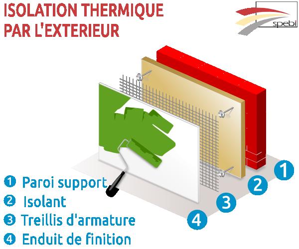Lexique du b timent et de la peinture d finition de ite for Isolation thermique exterieure